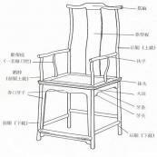 黄花梨四出头官帽椅(明代家具)