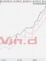 全球蒸发5万亿美元后顶尖投行:A股仍有吸引力