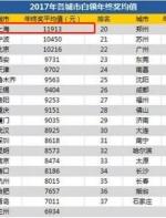 11913元!上海全国最高!最新平均年终奖出炉,你拖后腿了吗? ...