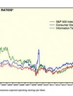 华尔街分析师:近期股市几大异象出现,今年投资美股的好时机。 ...