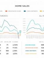 多伦多1月份房市:价格骤降,销量暴跌!