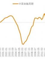 深度:中国资本市场当下处于什么阶段?