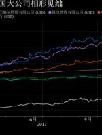 """惊!比特币市值两周超越工商银行等""""巨无霸"""""""